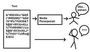 Media Penerjemah